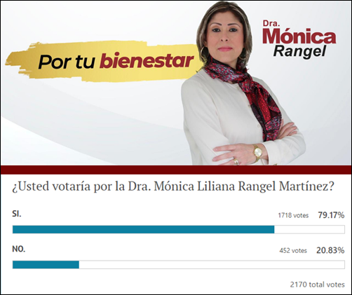2 .- USTED VOTARÍA POR LA DOCTORA MÓNICA RANGEL