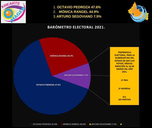 OCTAVIO PEDROZA 47.6% MÓNICA RANGEL 44.9% ARTURO SEGOVIANO 7.5%