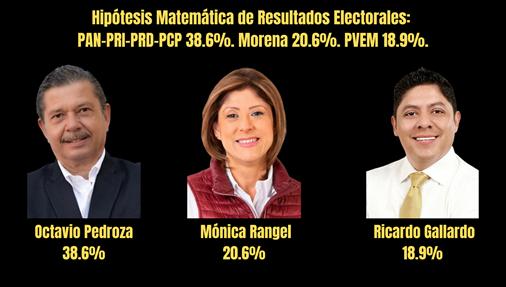 HIPOTESIS MATEMATICA DE RESULTADOS ELECTORALES