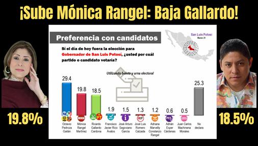 ¡Sube Mónica Rangel: baja Gallardo!