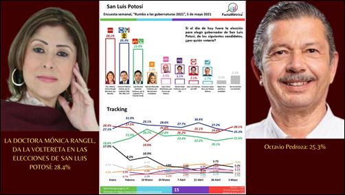 LA DOCTORA MÓNICA RANGEL, DA LA VOLTERETA EN LAS ELECCIONES DE SAN LUIS POTOSÍ: LA ENCUESTADORA FACTOMÉTRICA, LA COLOCA EN PRIMER LUGAR, EN LAS PREFERENCIAS DE LOS POTOSINOS, PARA ELEGIRLA COMO GOBERNADORA, EL DOMINGO 6 DE JUNIO