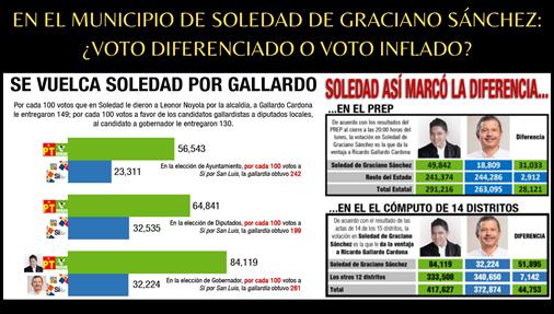 EN EL MUNICIPIO DE SOLEDAD DE GRACIANO SÁNCHEZ: ¿VOTO DIFERENCIADO O VOTO INFLADO?