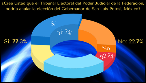 ¿Cree Usted que el Tribunal Electoral del Poder Judicial de la Federación, podría anular la elección del Gobernador de San Luis Potosí, México?